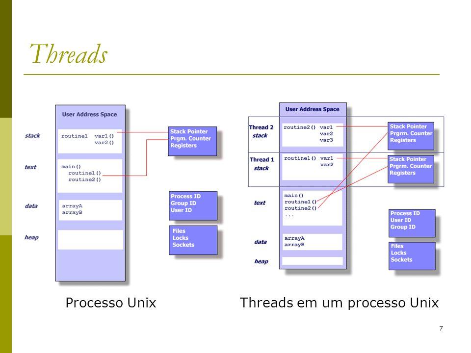 Threads Processo Unix Threads em um processo Unix