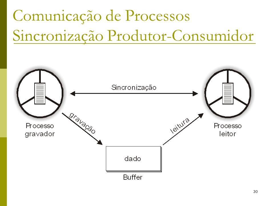 Comunicação de Processos Sincronização Produtor-Consumidor