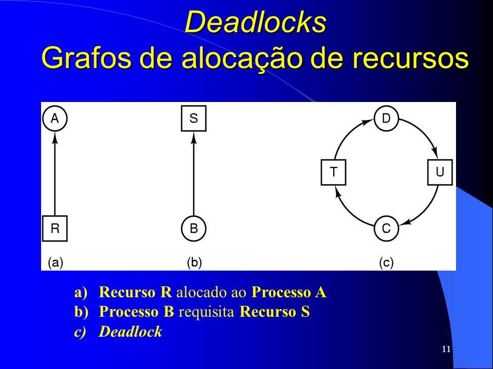 Deadlocks Grafos de alocação de recursos