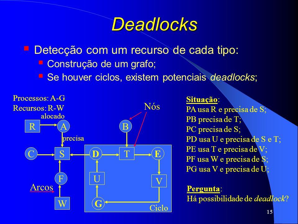 Deadlocks Detecção com um recurso de cada tipo: