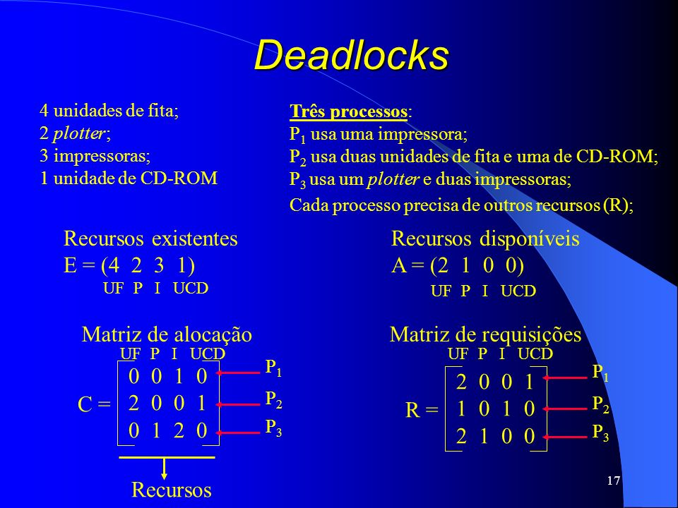 Deadlocks Recursos existentes E = (4 2 3 1) Recursos disponíveis