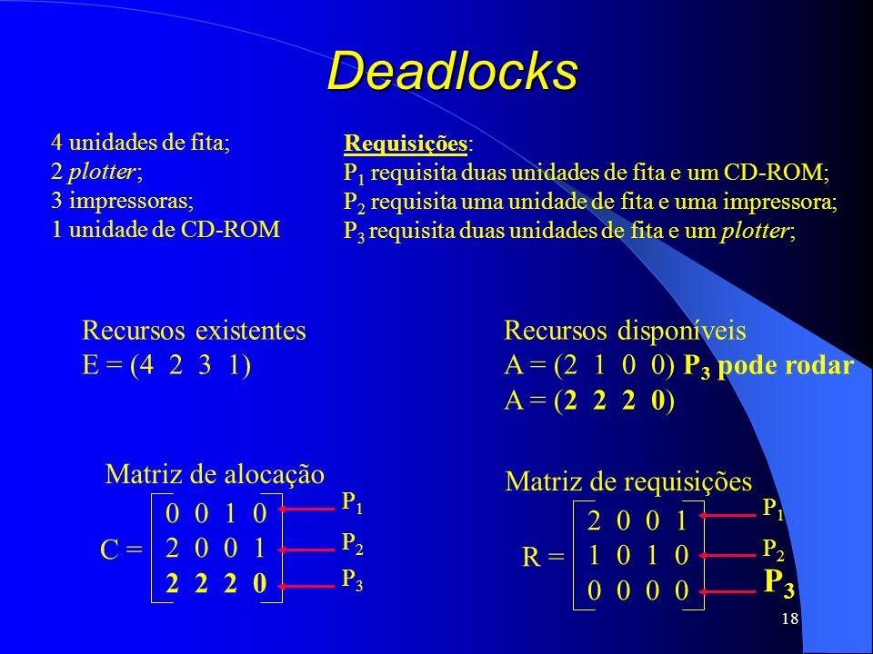Deadlocks P3 Recursos existentes E = (4 2 3 1) Recursos disponíveis