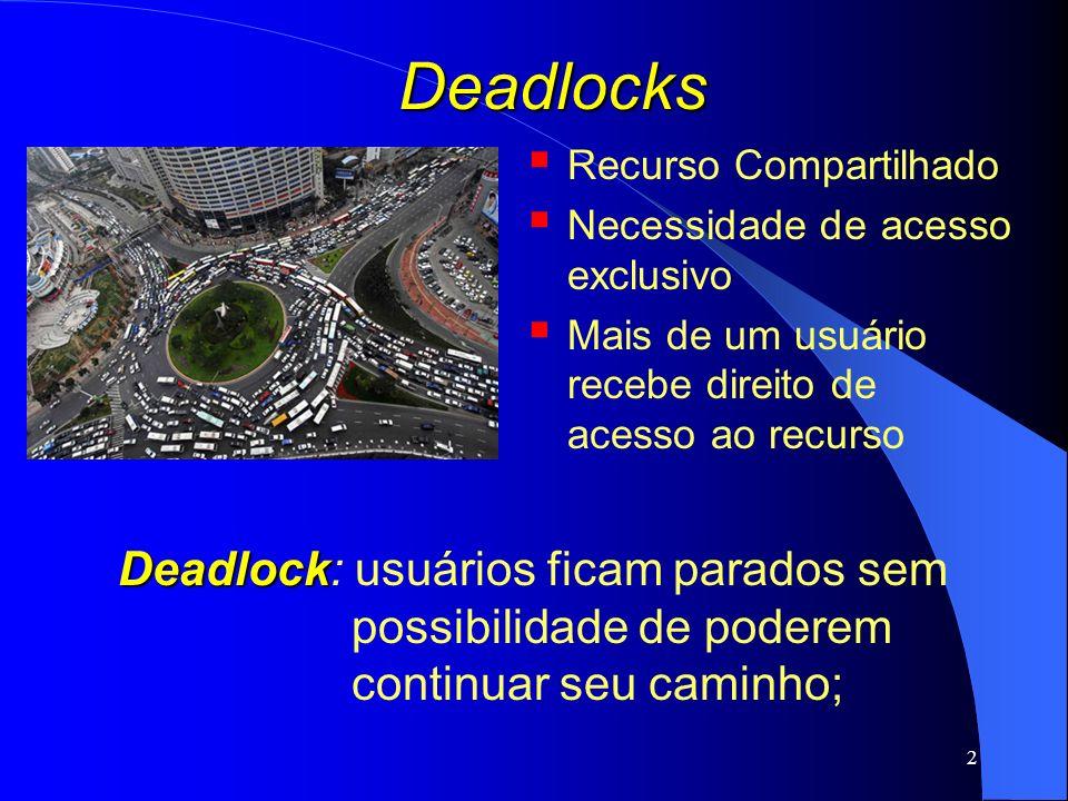Deadlocks Recurso Compartilhado. Necessidade de acesso exclusivo. Mais de um usuário recebe direito de acesso ao recurso.
