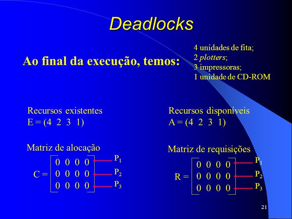 Deadlocks Ao final da execução, temos: Recursos existentes