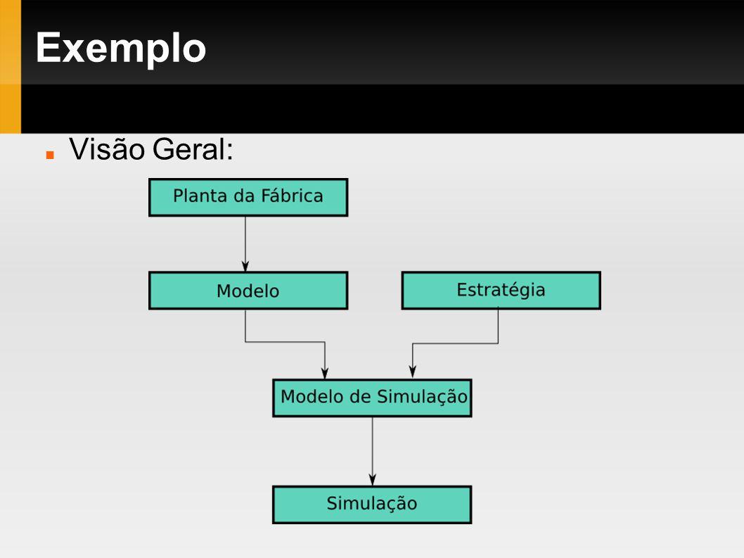 Exemplo Visão Geral: