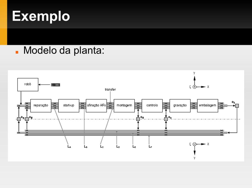 Exemplo Modelo da planta: