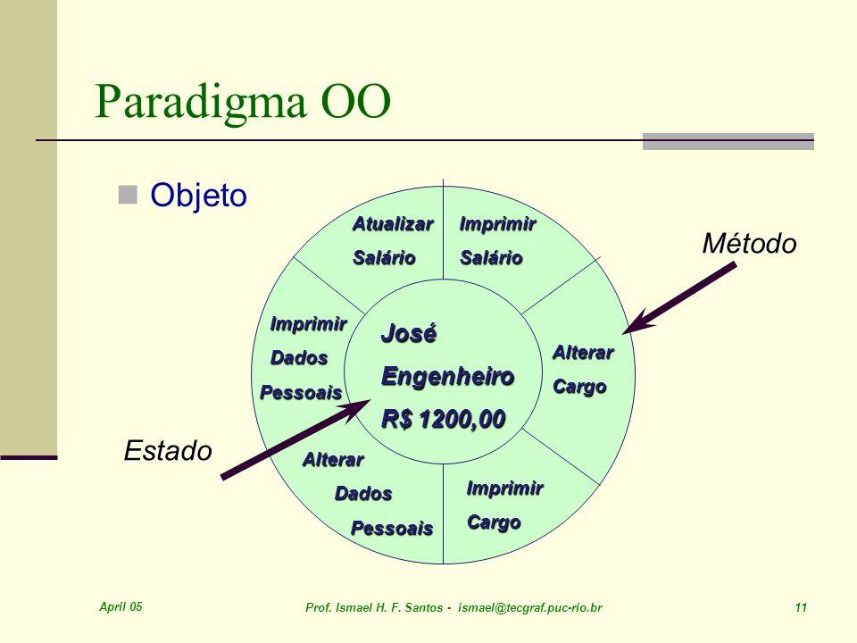 Paradigma OO Objeto Método Estado José Engenheiro R$ 1200,00 Atualizar