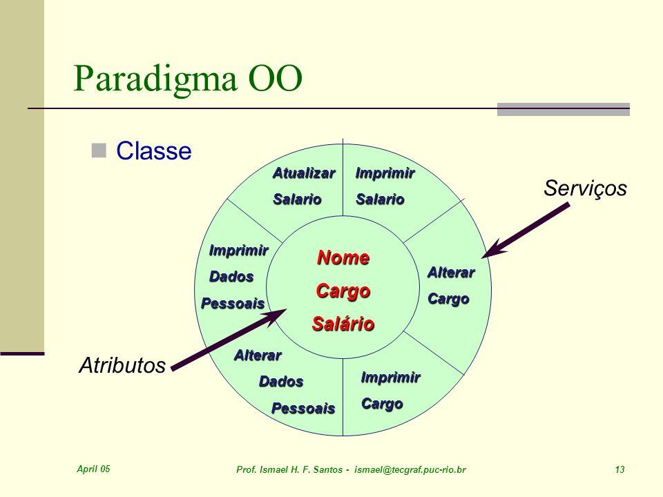 Paradigma OO Classe Serviços Atributos Nome Cargo Salário Atualizar