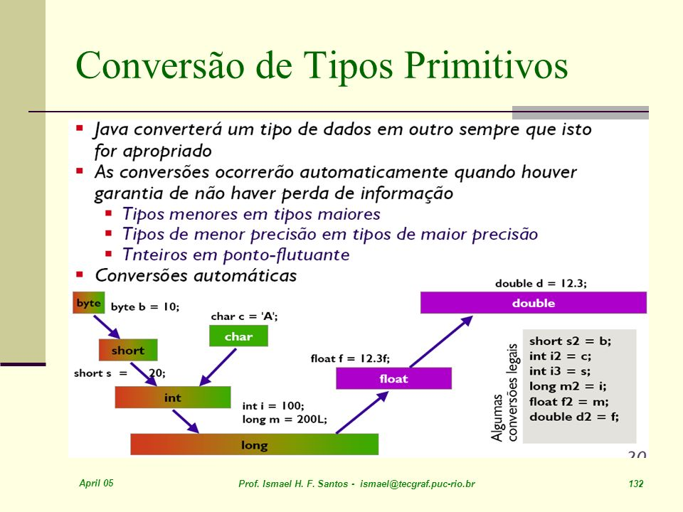 Conversão de Tipos Primitivos