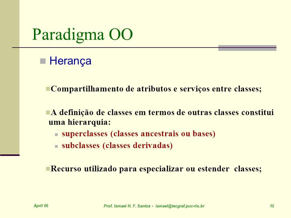 Paradigma OO Herança. Compartilhamento de atributos e serviços entre classes;