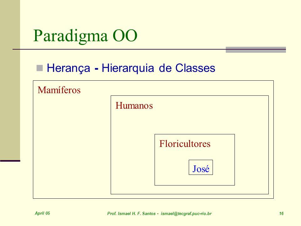 Paradigma OO Herança - Hierarquia de Classes Mamíferos Humanos