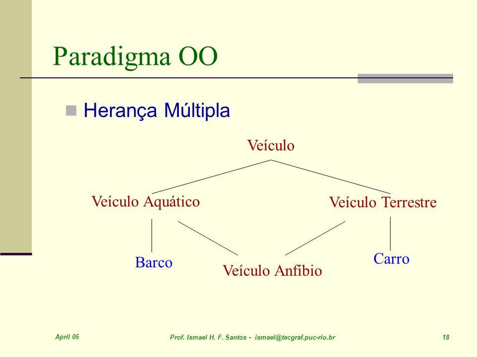 Paradigma OO Herança Múltipla Veículo Veículo Aquático