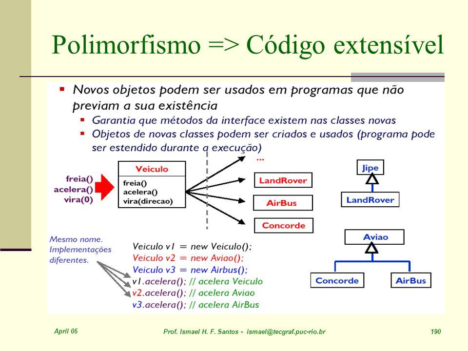 Polimorfismo => Código extensível