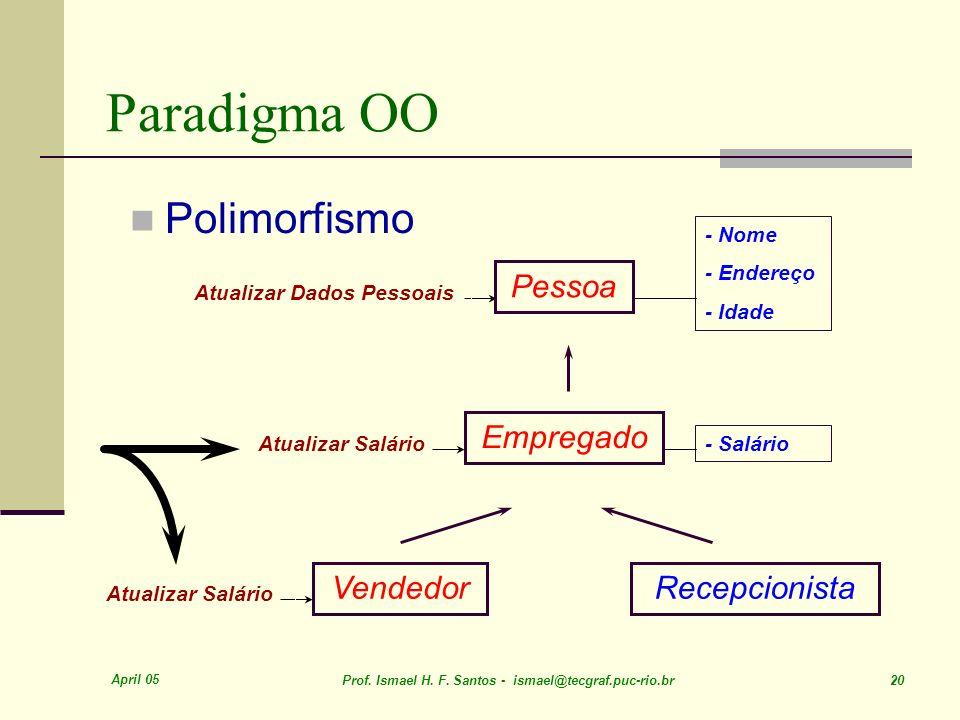 Paradigma OO Polimorfismo Pessoa Recepcionista Empregado Vendedor