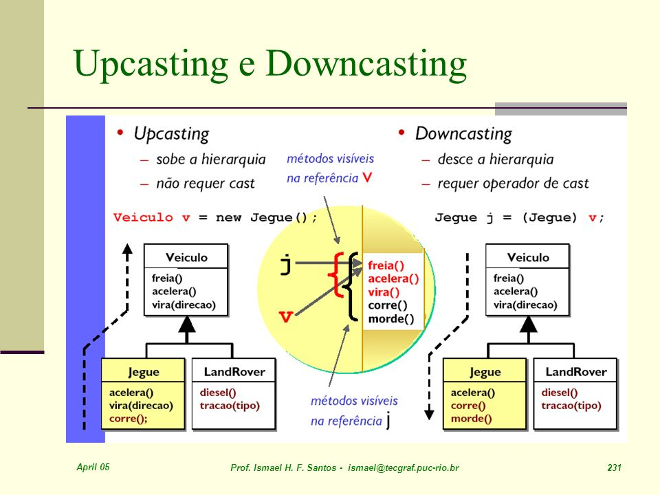 Upcasting e Downcasting