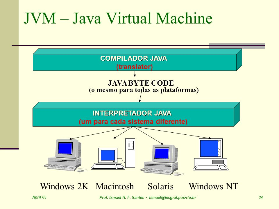 JVM – Java Virtual Machine