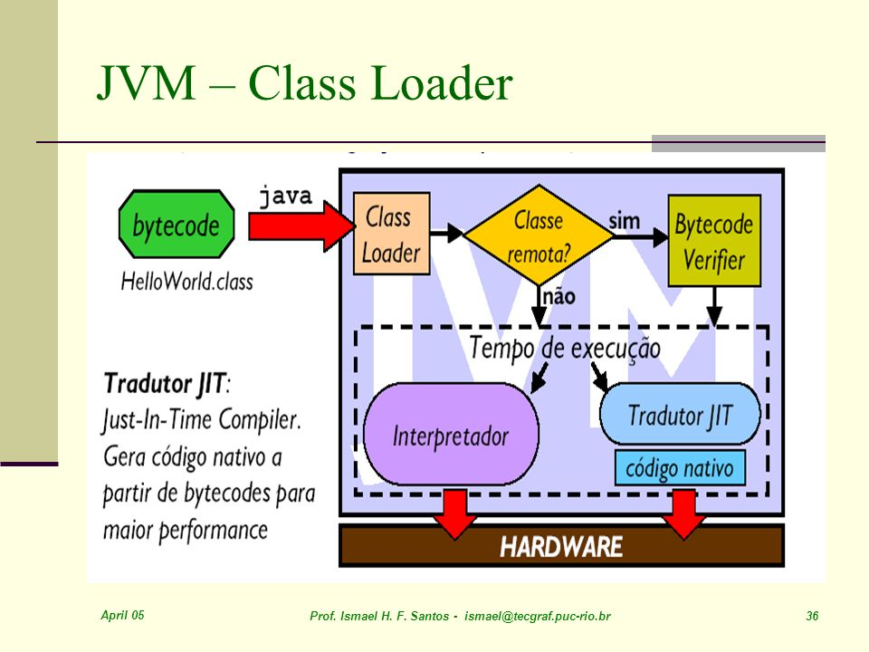 JVM – Class Loader April 05