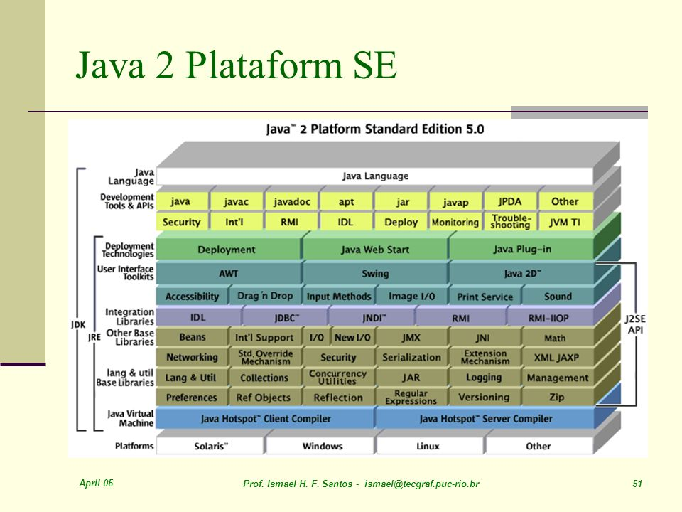 Java 2 Plataform SE April 05