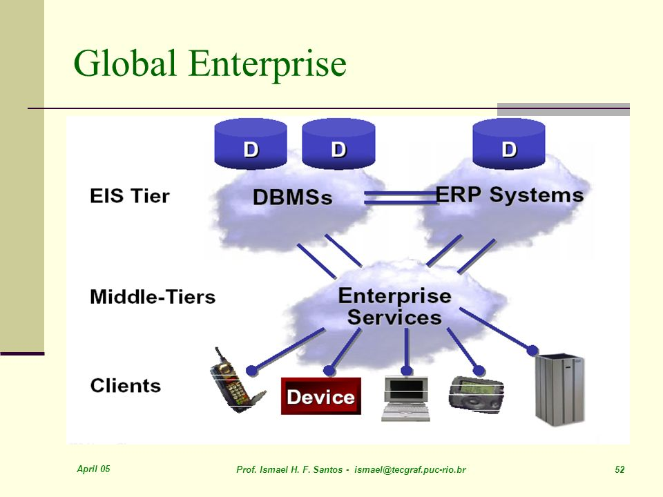 Global Enterprise April 05