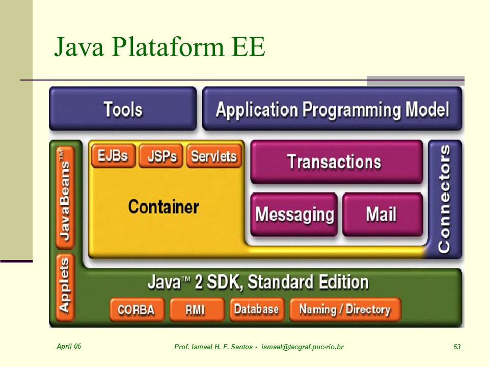 Java Plataform EE April 05