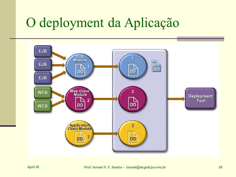 O deployment da Aplicação