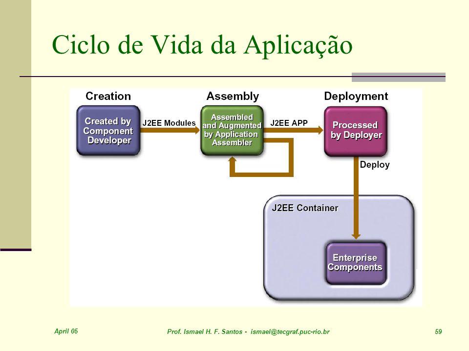 Ciclo de Vida da Aplicação