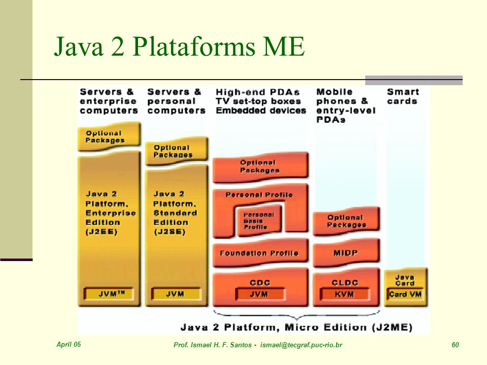 Java 2 Plataforms ME April 05
