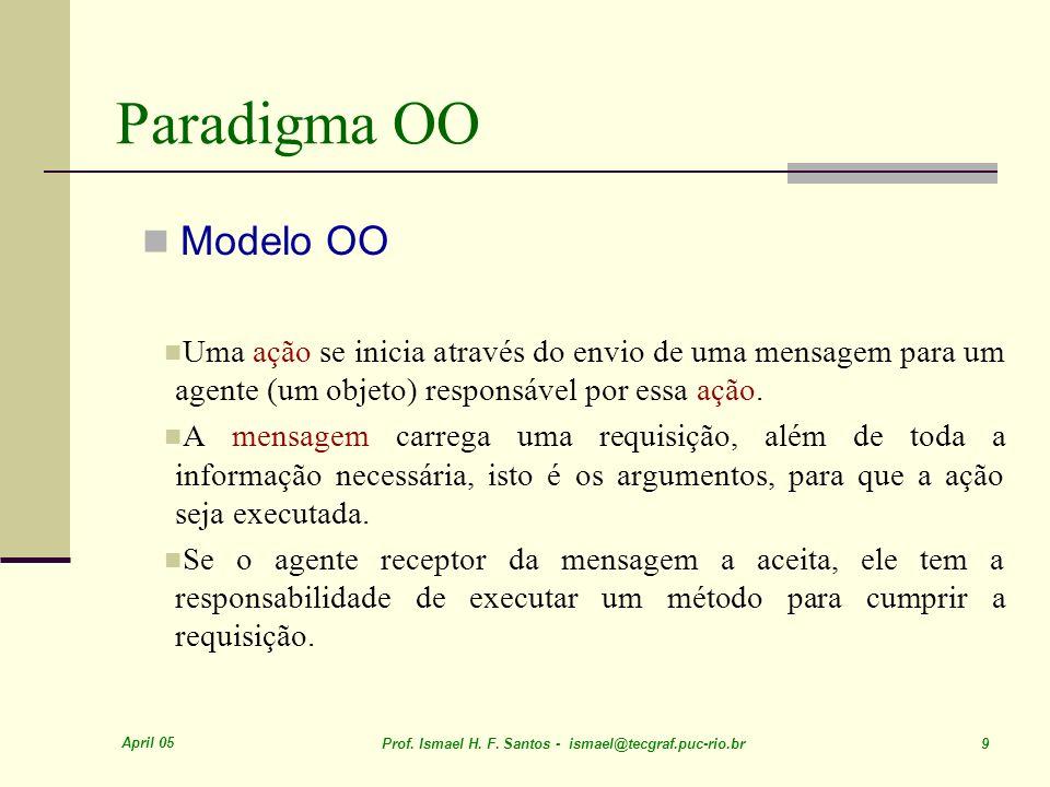 Paradigma OO Modelo OO. Uma ação se inicia através do envio de uma mensagem para um agente (um objeto) responsável por essa ação.