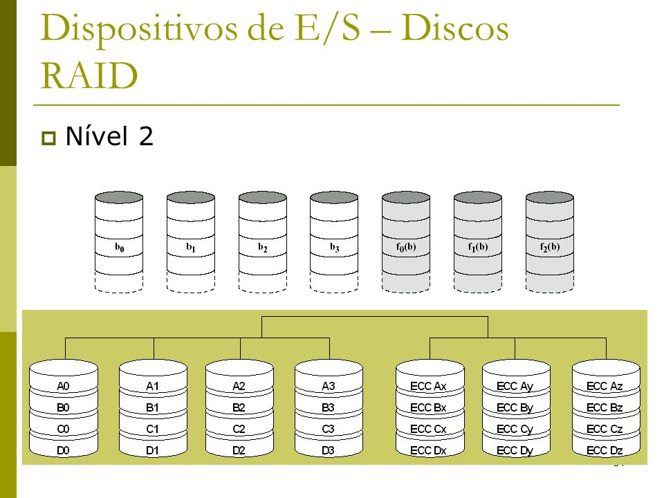 Dispositivos de E/S – Discos RAID