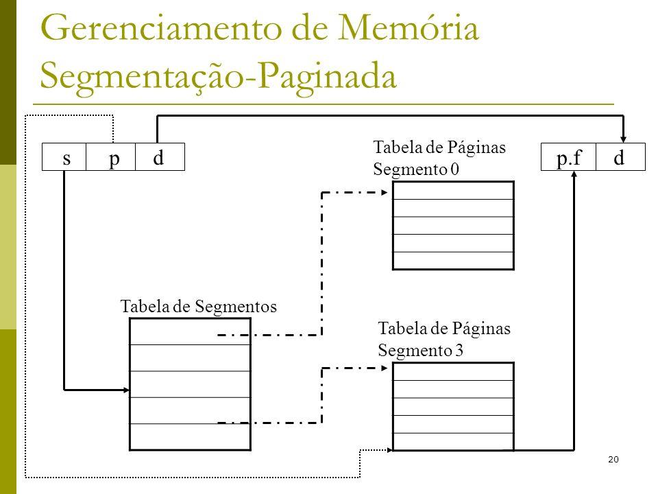 Gerenciamento de Memória Segmentação-Paginada