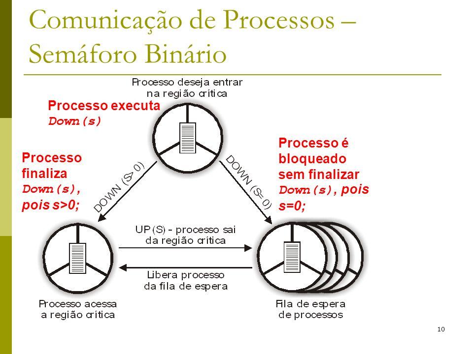 Comunicação de Processos – Semáforo Binário