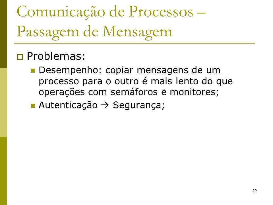 Comunicação de Processos – Passagem de Mensagem