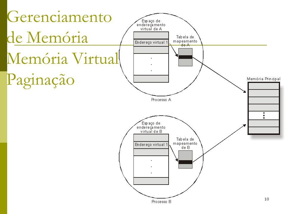 Gerenciamento de Memória Memória Virtual Paginação