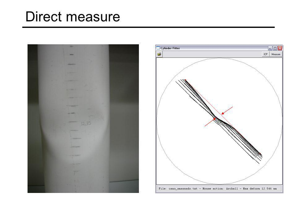 Direct measure