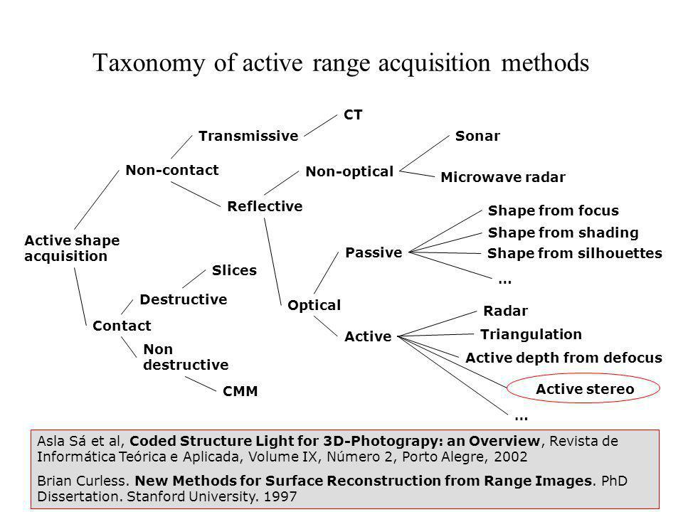 Taxonomy of active range acquisition methods