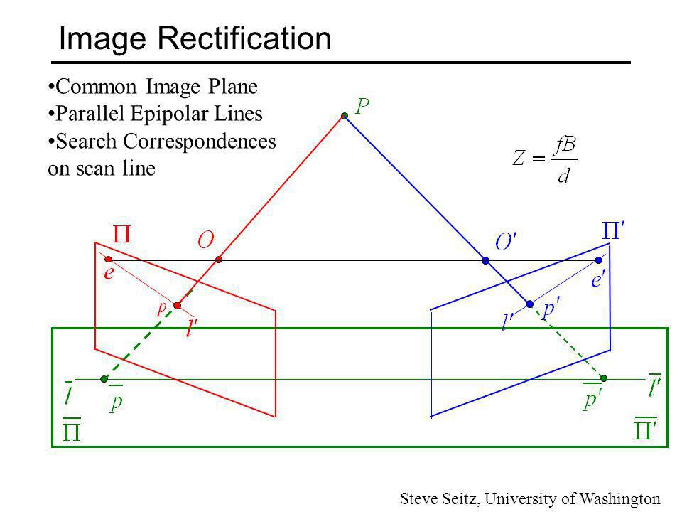 Image Rectification Common Image Plane Parallel Epipolar Lines
