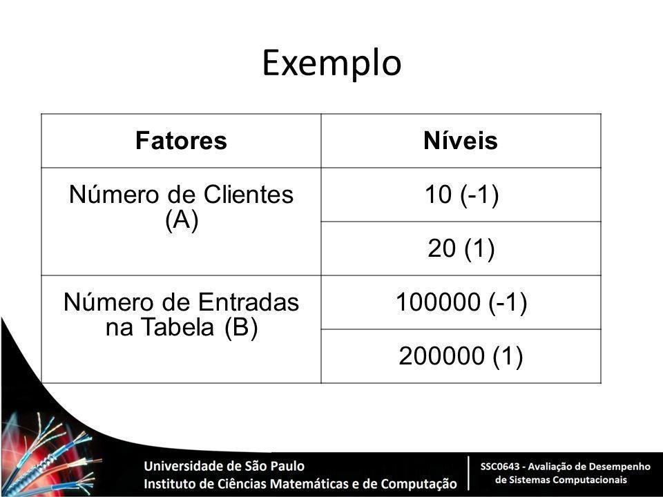 Exemplo Fatores Níveis Número de Clientes (A) 10 (-1) 20 (1)