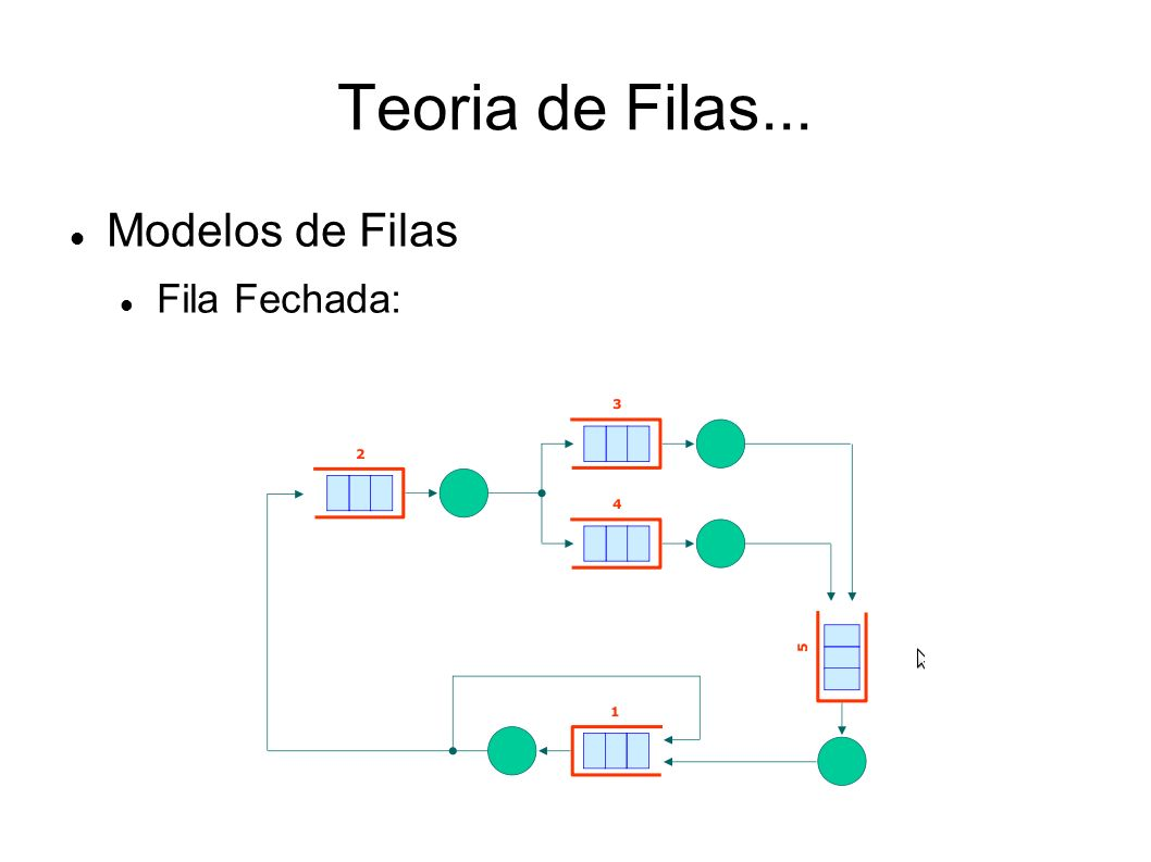 Teoria de Filas... Modelos de Filas Fila Fechada: