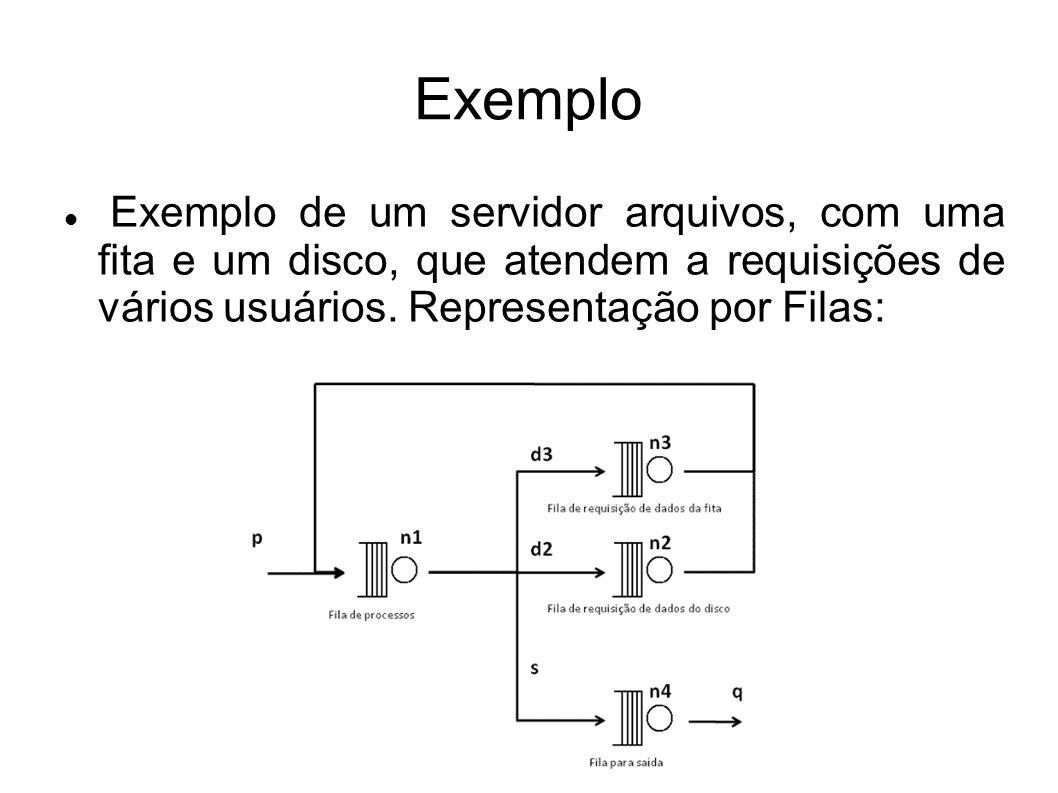 Exemplo Exemplo de um servidor arquivos, com uma fita e um disco, que atendem a requisições de vários usuários.