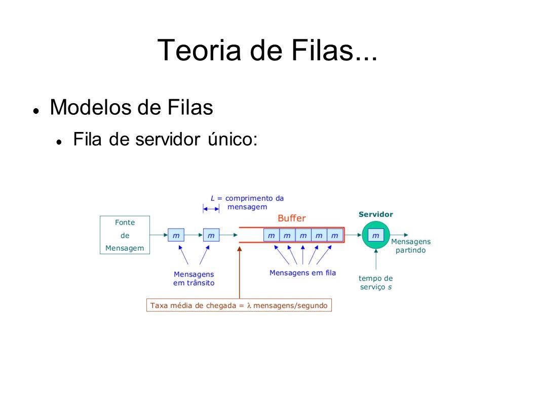 Teoria de Filas... Modelos de Filas Fila de servidor único: