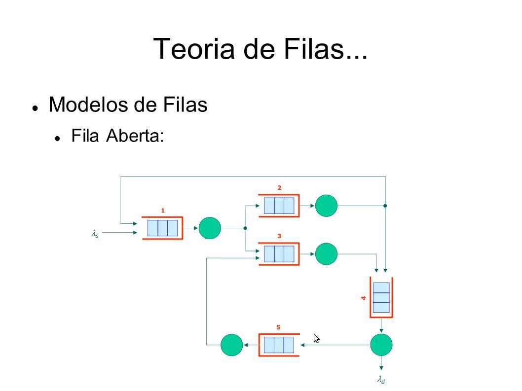 Teoria de Filas... Modelos de Filas Fila Aberta: