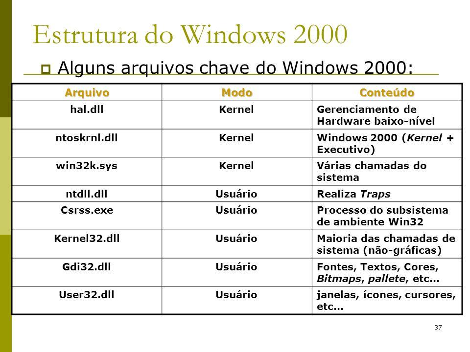 Estrutura do Windows 2000 Alguns arquivos chave do Windows 2000: