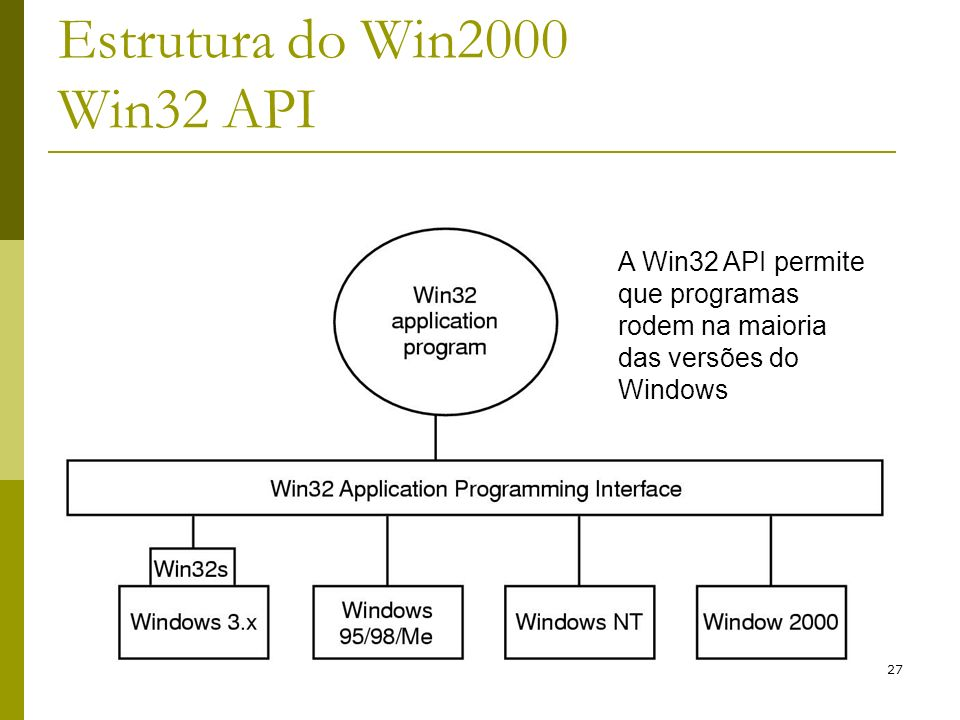 Estrutura do Win2000 Win32 API