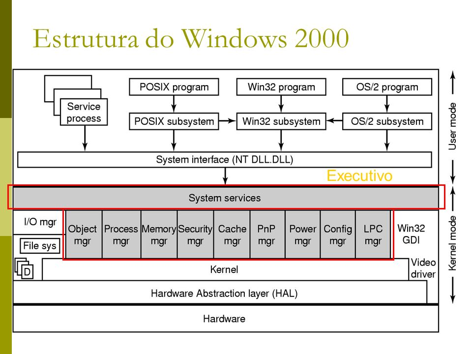 Estrutura do Windows 2000 Executivo