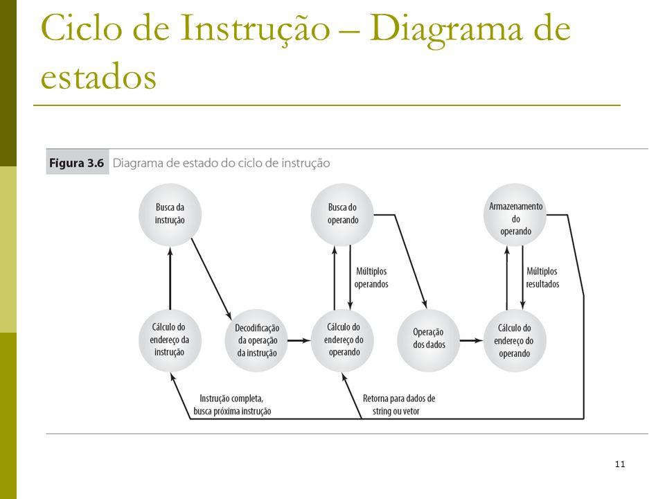 Ciclo de Instrução – Diagrama de estados
