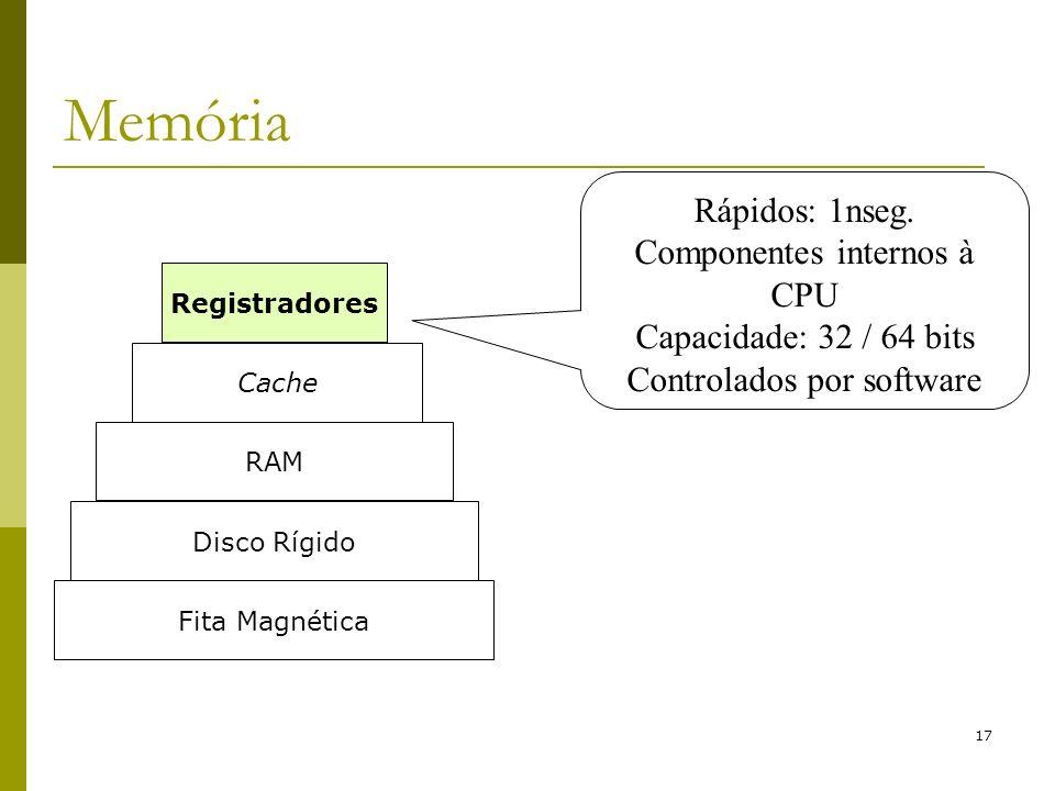 Memória Rápidos: 1nseg. Componentes internos à CPU