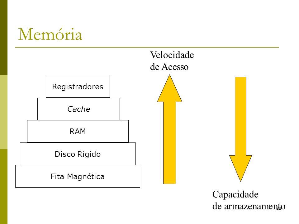 Memória Velocidade de Acesso Capacidade de armazenamento Registradores