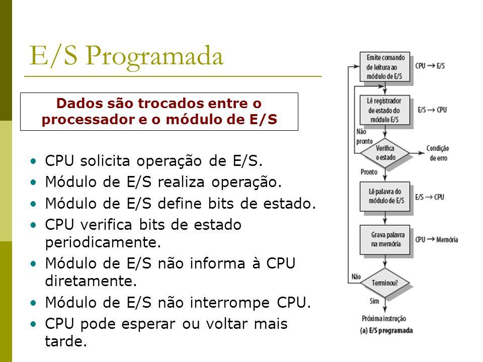 Dados são trocados entre o processador e o módulo de E/S
