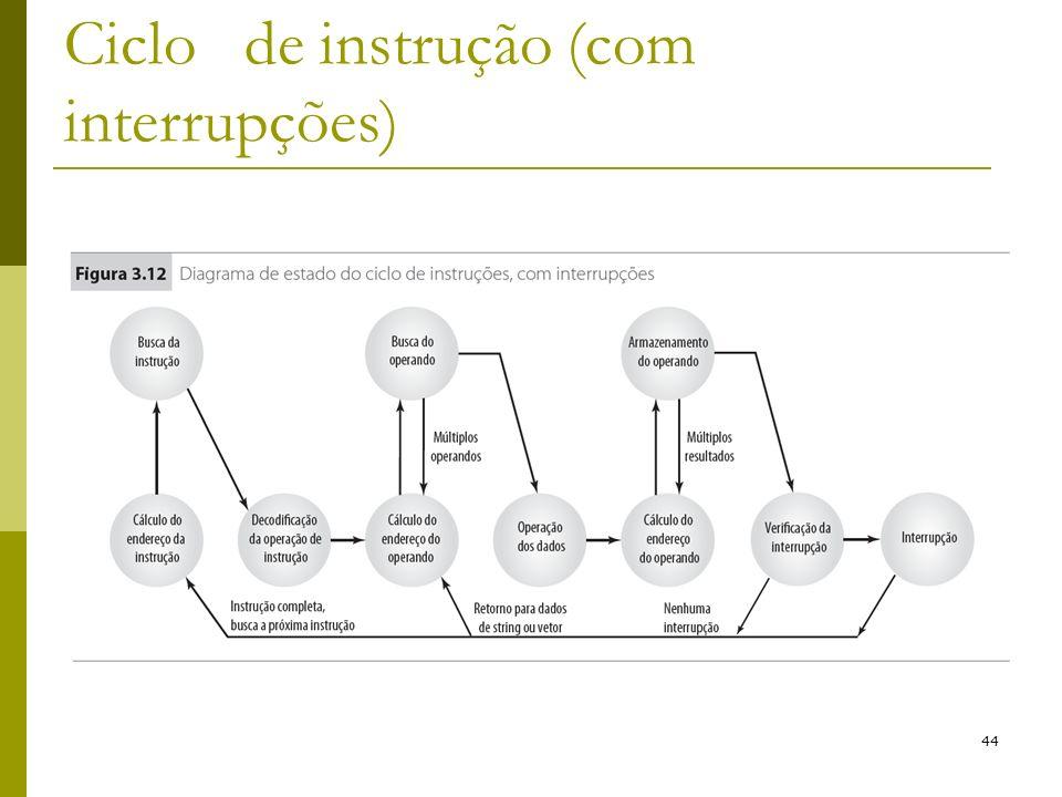 Ciclo de instrução (com interrupções)