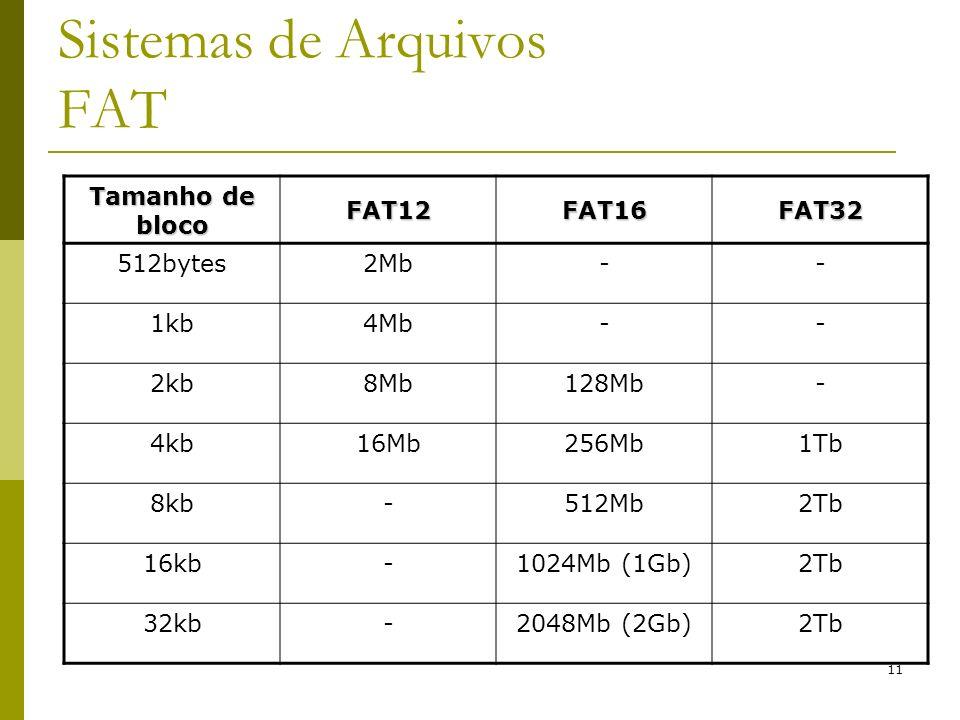 Sistemas de Arquivos FAT